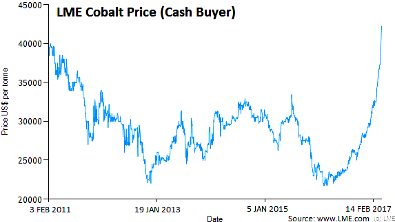 Escalating cobalt prices lead Kings Bay to acqui...