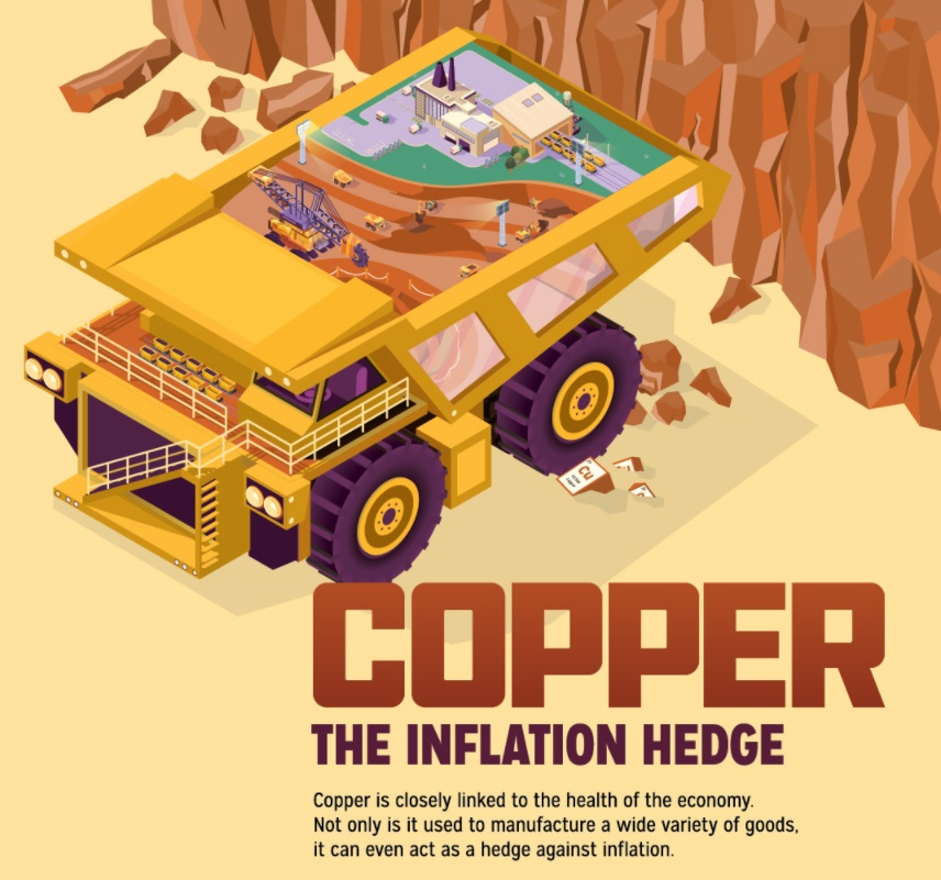 Why Investors Go to Copper as an Inflation Hedge...